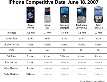 iPhone comparation chart